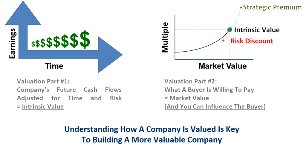 Intrinsic Value and Market Value for valuing private companies
