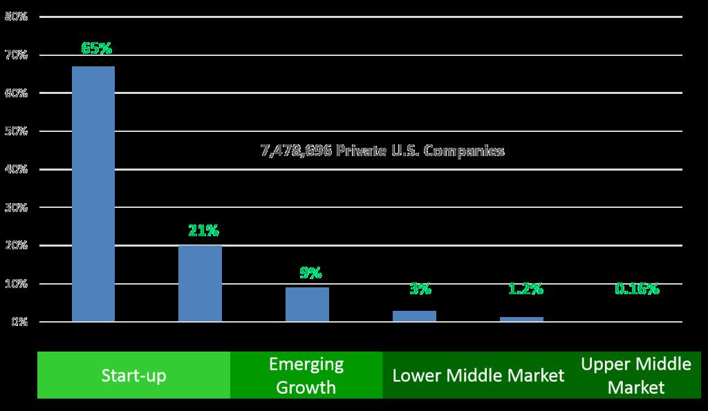 Slider slide - companies by segment