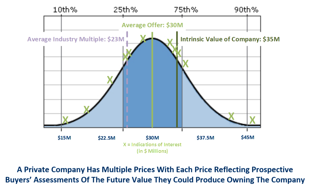 Valuing private companies often produces multiple prices